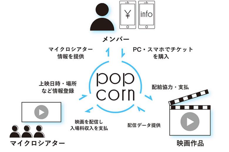 引用元:popcorn 公式サイト