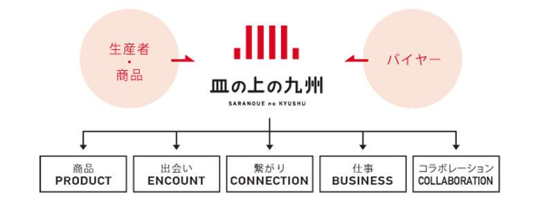 引用元:皿の上の九州 公式サイト