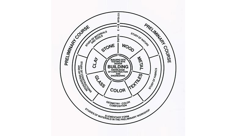バウハウスの教育カリキュラムの構造図 引用元:100 years of bauhaus