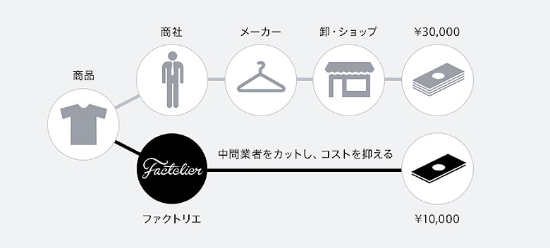 引用元:Factelier 公式サイト